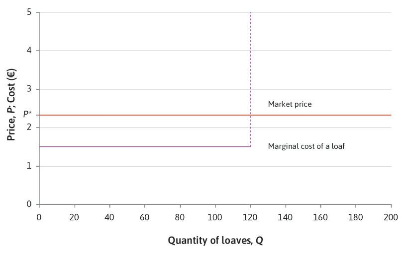 The profit-maximizing price : However many loaves you produce, you should sell them at €2.35 each. A higher price is not feasible, and a lower price would bring less profit.