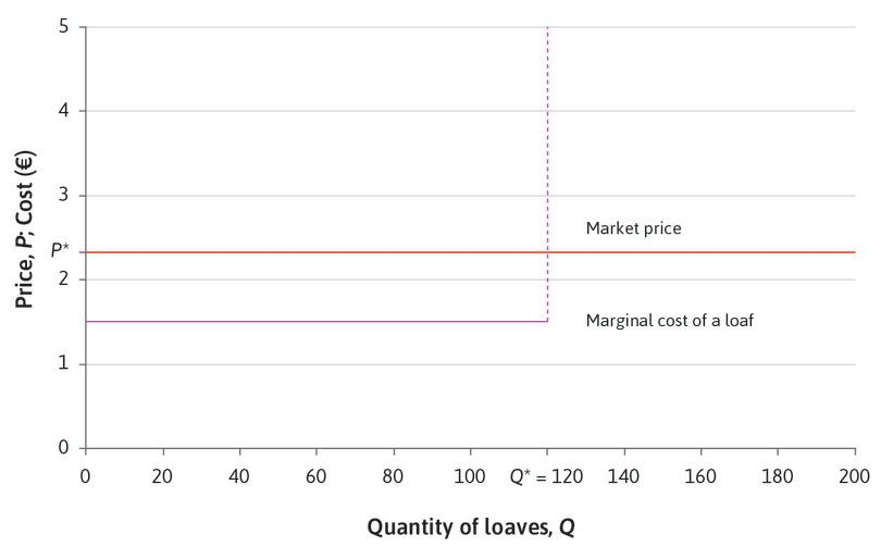 The profit-maximizing quantity : On every loaf you produce up to 120, you can make a surplus of €2.35 − €1.50=€0.85. You can increase your profit by making as many as possible. Your profit-maximizing quantity is Q* = 120.