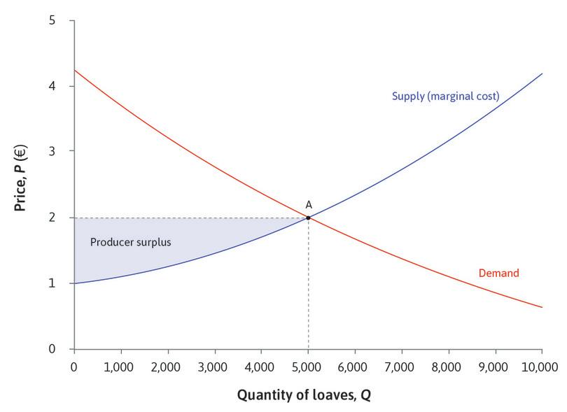 The producer surplus : Remember that the producer's surplus on a unit of output is the difference between the price at which it is sold and the marginal cost of producing it. The marginal cost of the 2,000th loaf is €1.25; since it is sold for €2.00, the producer obtains a surplus of €0.75.