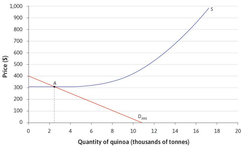 The initial equilibrium point : At the original levels of demand and supply, the equilibrium is at point A. The price is $340 per tonne, and $2.4 million tonnes of quinoa are sold.