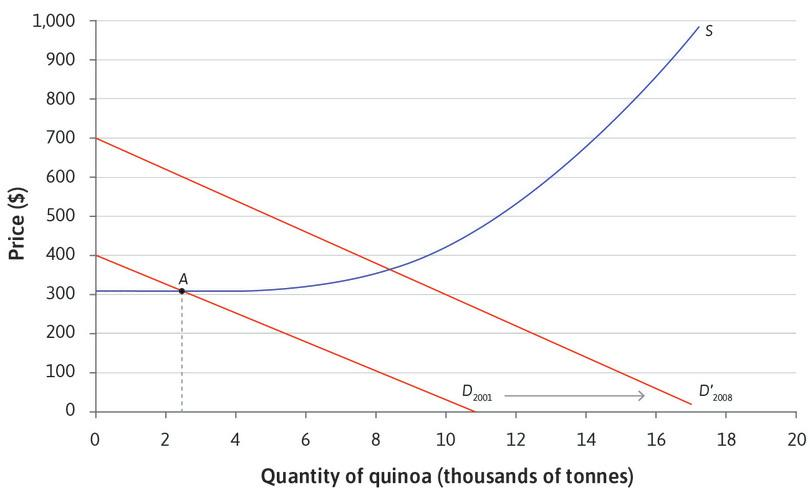 An increase in demand : Demand for quinoa in Europe and North America increases between 2001 and 2008. There would be more consumers wanting to buy quinoa at each possible price. The demand curve shifts to the right.