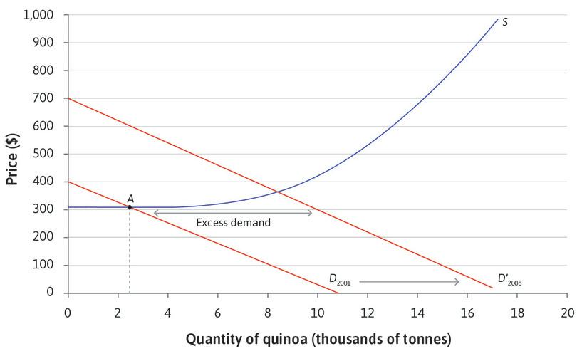 Excess demand when the price is $340 : If the price remained at $340, there would be excess demand for quinoa, that is, more buyers than sellers. Some producers raise the price and their profits increase. The market is in disequilibrium.