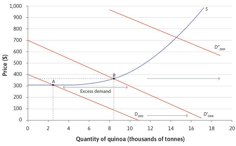 A further increase in demand : Worldwide demand for quinoa continues to rise and the demand curve shifts out again to the one labelled 2009. There is excess demand. The land well suited to quinoa has all been used so the supply curve slopes upward.
