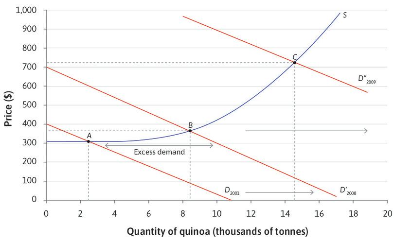 A new equilibrium point with a higher price and larger quantity supplied : Some producers raise the price in response to the higher demand. Producers who have higher costs of production now find it profitable to switch to producing quinoa. At the new equilibrium at C, both price and quantity are higher.