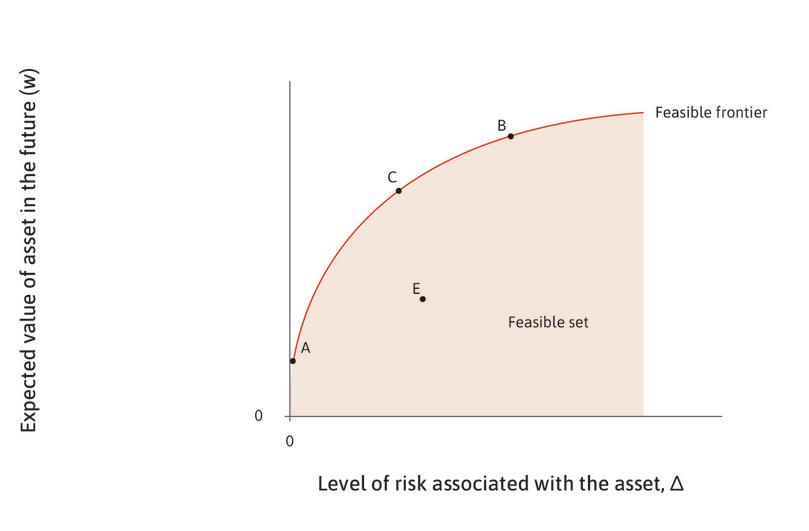 The risk–return schedule : The only points of interest to Ayesha are those on the feasible frontier, called the risk–return schedule. Asset A is the risk-free bond. An asset like E inside the feasible frontier, is not worth considering, because there will always be some other asset (like C) which has both a higher expected return and a lower risk.