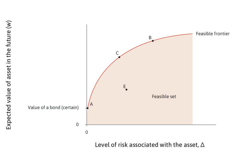 Upward-sloping risk–return schedule : Ayesha can entirely opt out of risk-taking by purchasing the bond (point A). But she also has a large choice of shares with more or less risk. Notice that the risk–return schedule is upward sloping. Higher returns (greater expected values) are possible only by taking greater risk, for example, by purchasing the share indicated by point C, or—even more risky—point B.