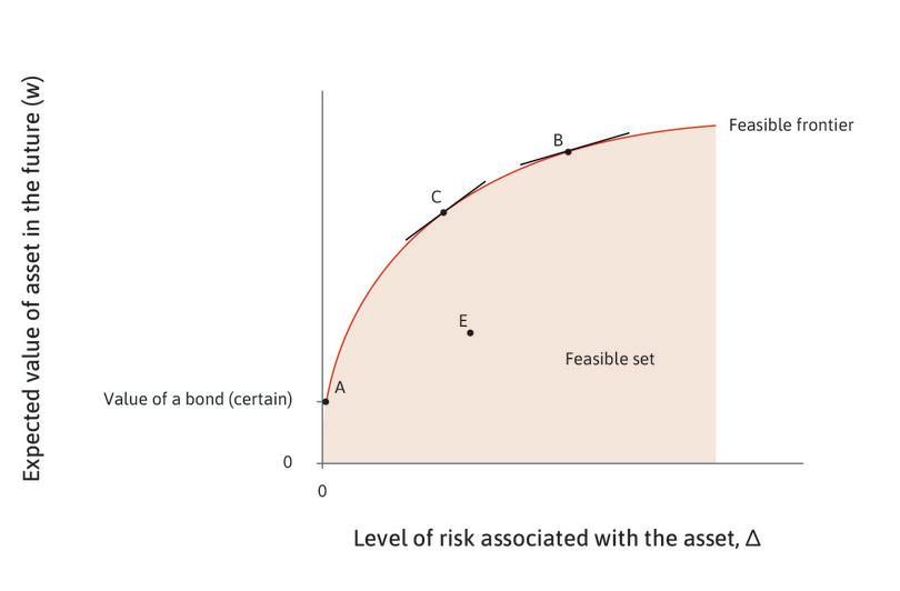 The trade-off between risk and return: The feasible set.