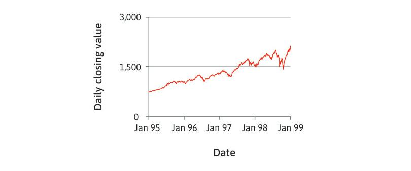 Information technology and rising prices for tech shares: Nasdaq Composite Index (1995–1999).