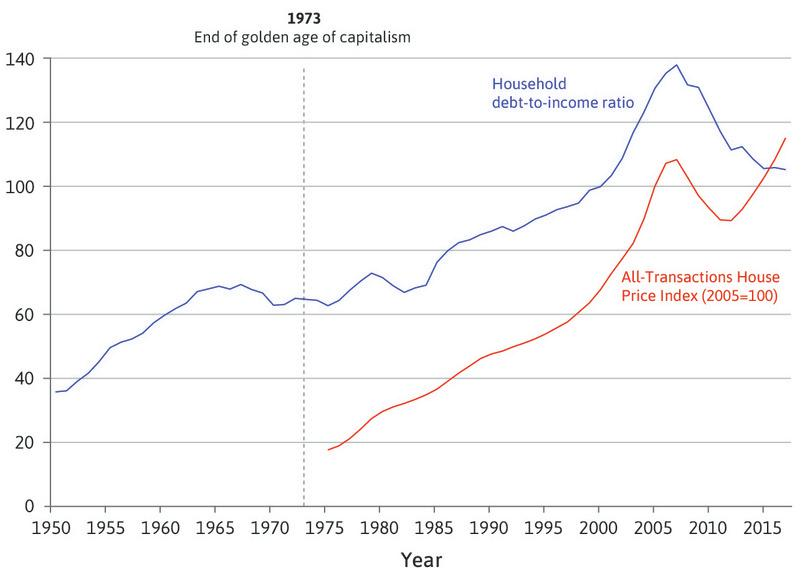 The household debt-to-income ratio and house prices in the US (1950–2017).