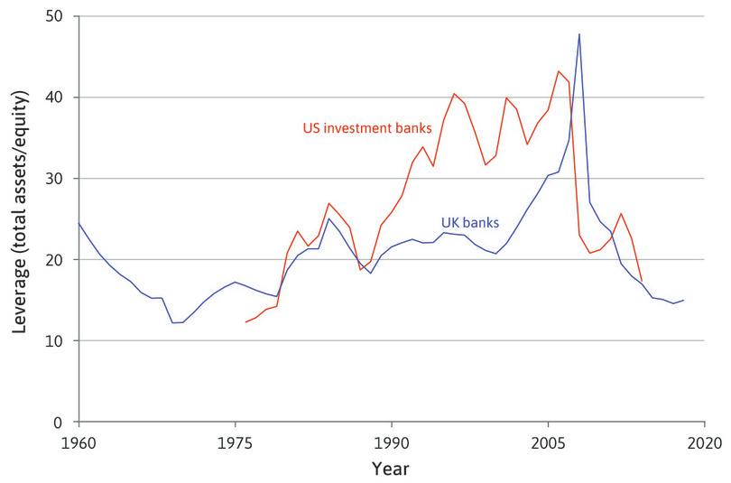 Leverage ratio of banks in the UK and US (1960–2018).