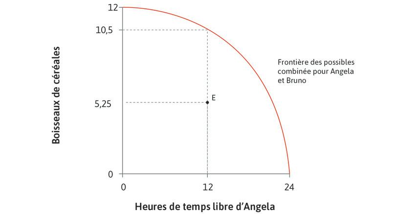 Une allocation possible : Le point E est un résultat possible de l'interaction entre Angela et Bruno.