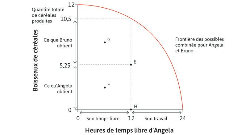 Résultats possibles de l'interaction entre Angela et Bruno : Résultats possibles de l'interaction entre Angela et Bruno.