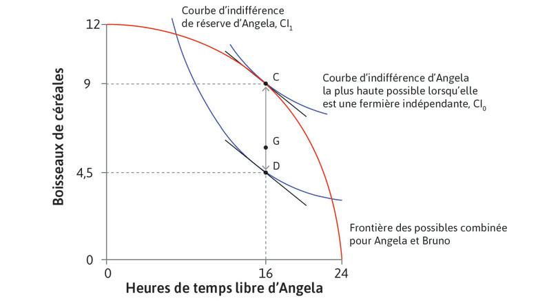 Allocations Pareto-efficaces et répartition du surplus : Allocations Pareto-efficaces et répartition du surplus.
