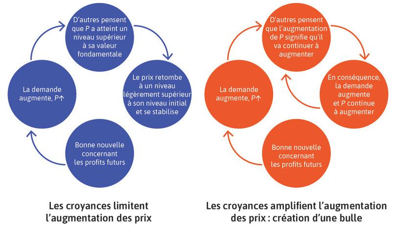Rétroactions positives vs. rétroactions négatives