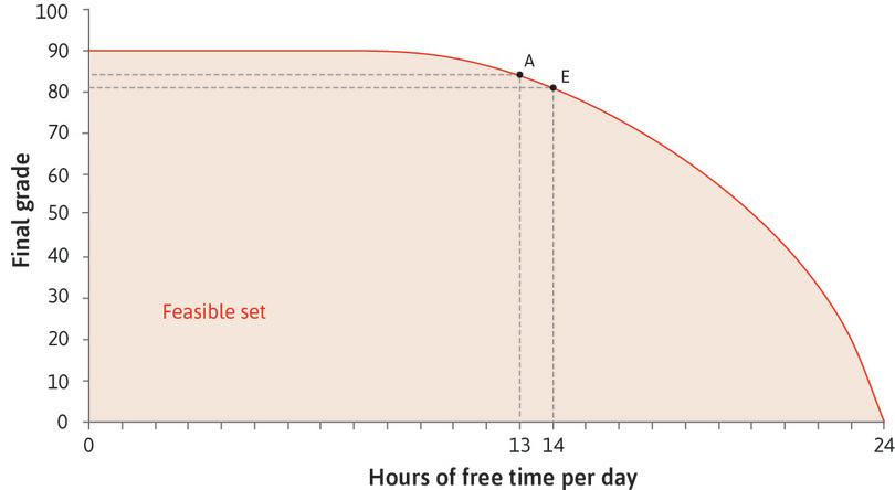 The opportunity cost of free time : At combination A Alexei could get an extra hour of free time by giving up 3 points in the exam. The opportunity cost of an hour of free time at A is 3 points.