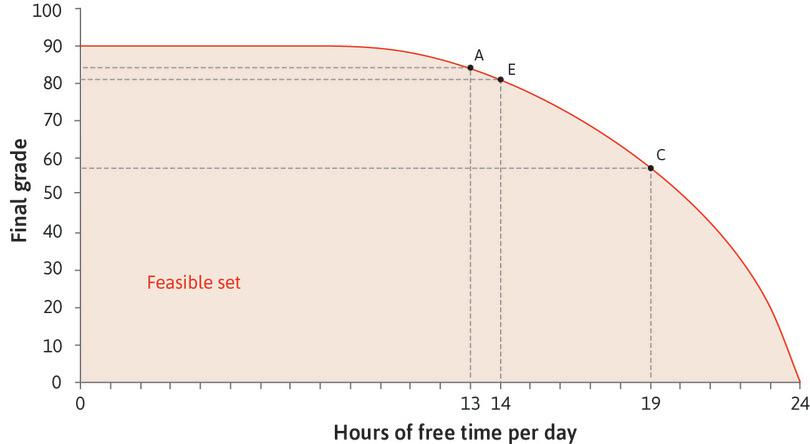 The opportunity cost varies : The more free time he takes, the higher the marginal product of studying, so the opportunity cost of free time increases. At C the opportunity cost of an hour of free time is higher than at A: Alexei would have to give up 7 points.