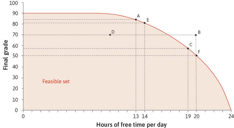 The slope of the feasible frontier : The opportunity cost of free time at C is 7 points, corresponding to the slope of the feasible frontier. At C, Alexei would have to give up 7 percentage points (the vertical change is −7) to increase his free time by 1 hour (the horizontal change is 1). The slope is −7.