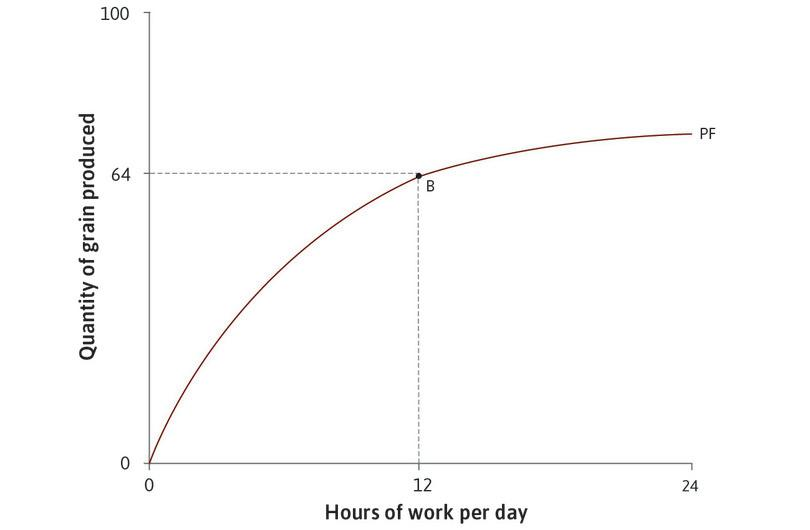 The initial technology : The table shows how the amount of grain produced depends on the number of hours worked per day. For example, if Angela works for 12 hours a day she will produce 64 units of grain. This is point B on the graph.