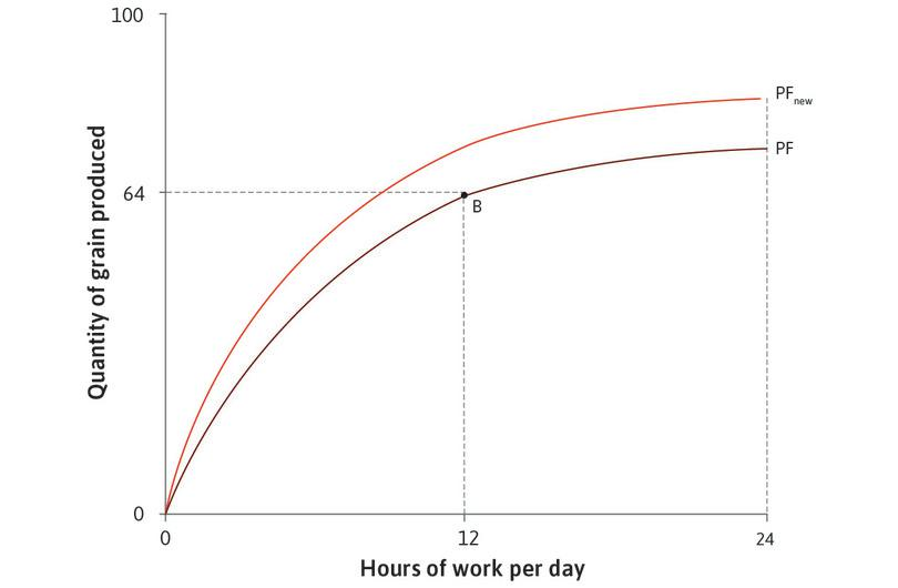 A technological improvement : An improvement in technology means that more grain is produced for a given number of working hours. The production function shifts upward, from PF to PFnew.