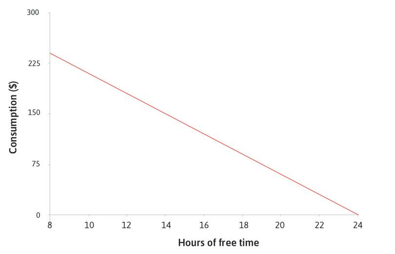 The budget constraint : The straight line is your budget constraint: it shows the maximum amount of consumption you can have for each level of free time.