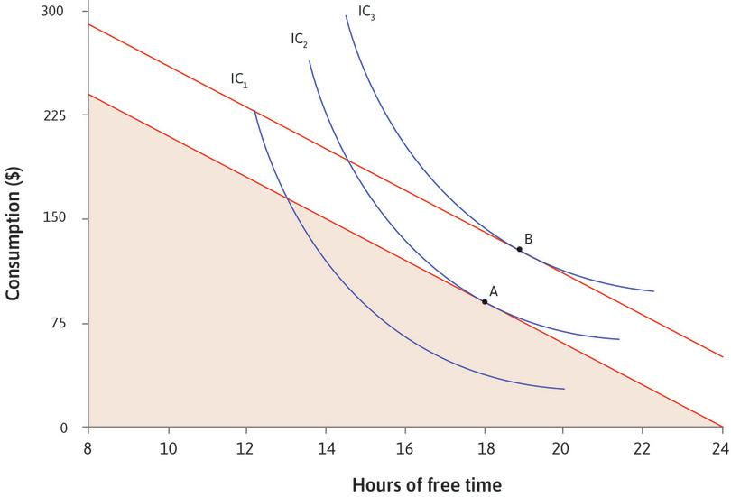 The effect of additional income on your choice of free time and consumption. : Graph showing the effect of additional income on your choice of free time and consumption.