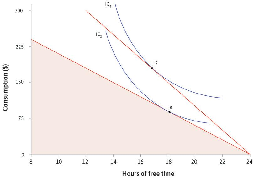 Now you can reach a higher indifference curve : Point D on IC4 gives you the highest utility. At point D, your MRS is equal to the new wage, $25. You have only 17 hours of free time, but your consumption has risen to $175.