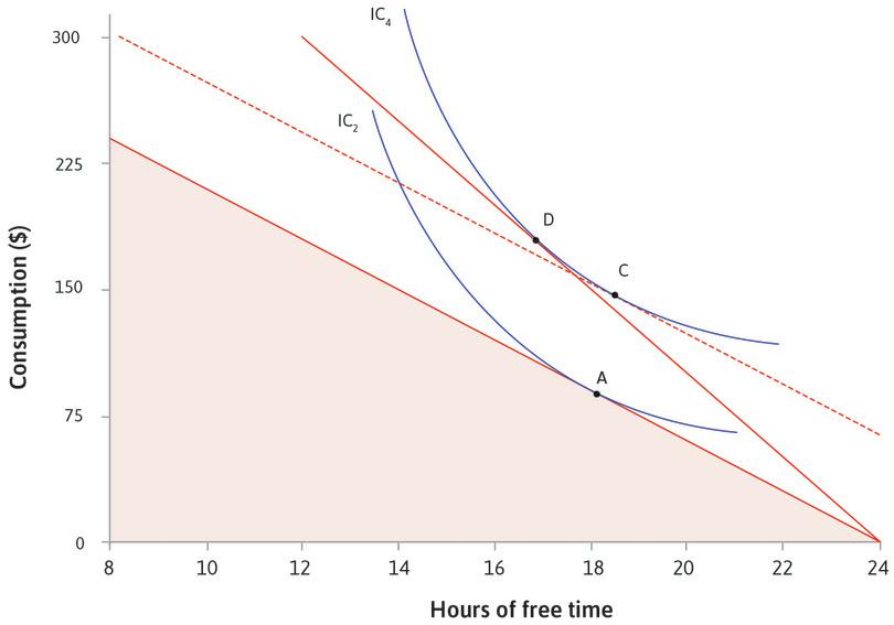 If there was no change in opportunity cost of free time : The dotted line shows what would happen if you had enough income to reach IC4 without a change in the opportunity cost of free time. You would choose C, with more free time.