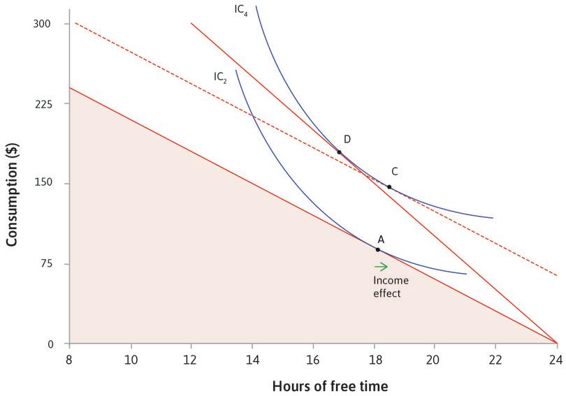 The income effect : The shift from A to C is called the income effect of the wage rise; on its own it would cause you to take more free time.