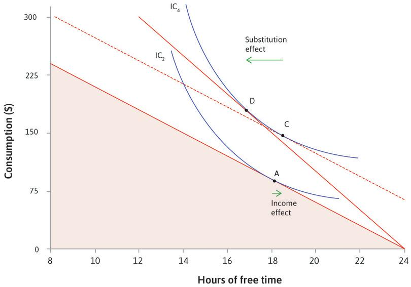 The substitution effect : The rise in the opportunity cost of free time makes the budget constraint steeper. This causes you to choose D rather than C, with less free time. This is called the substitution effect of the wage rise.