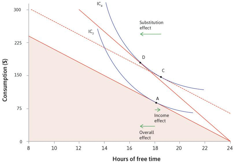 The effect of a wage rise on your choice of free time and consumption. : The effect of a wage rise on your choice of free time and consumption.