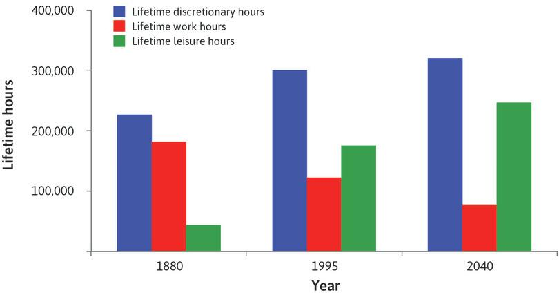 Estimated lifetime hours of work and leisure (1880, 1995, 2040). : Estimated lifetime hours of work and leisure (1880, 1995, 2040).
