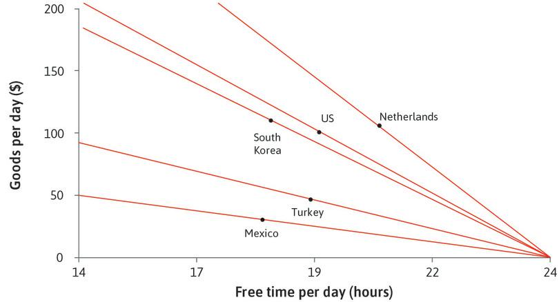 Differences between countries : We can use our model and data from Figure 3.22 to understand the differences between the countries. The solid lines show the feasible sets of free time and goods for the five countries in Figure 3.22.