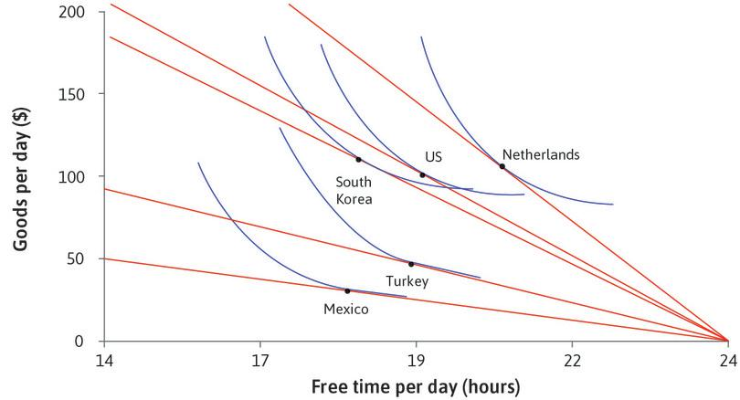 Indifference curves of workers : Using the model to explain free time and consumption per day across countries (2013).