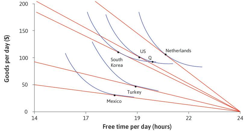 The US and South Korea : Point Q is at the intersection of the indifference curves for the US and South Korea. At this point Americans are willing to give up more units of daily goods for an hour of free time than South Koreans.
