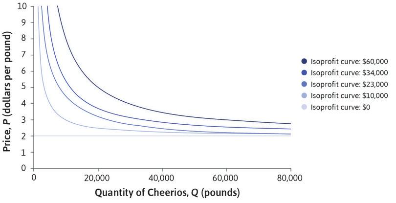 Isoprofit curves for Apple Cinnamon Cheerios.
