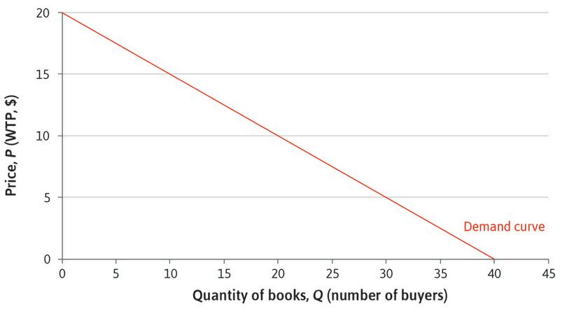 The market demand curve for books.: The market demand curve for books.