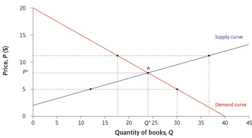 Equilibrium in the market for second-hand books.: Equilibrium in the market for second-hand books.
