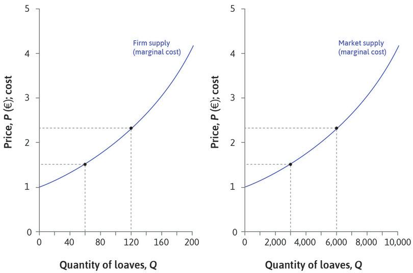 Firm and market supply curves look similar: At a price of €1.52 they each supply 66 loaves, and market supply is 3,300. The market supply curve looks like the firm's supply curve, but the scale on the horizontal axis is different.