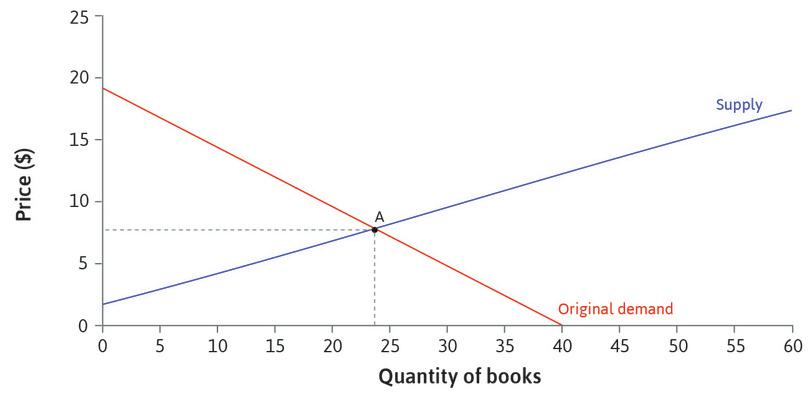 The initial equilibrium point: At the original levels of demand and supply, the equilibrium is at point A. The price is $8, and 24 books are sold.