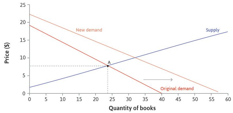 An increase in demand: If there were more students enrolling in one year, there would be more students wanting to buy the book at each possible price. The demand curve shifts to the right.