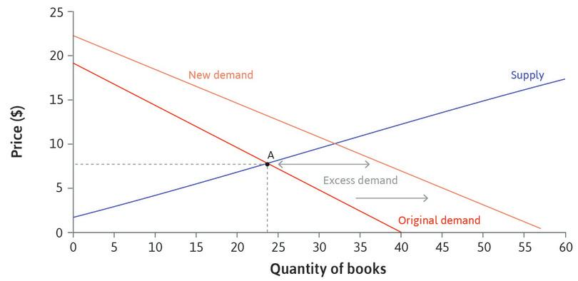 Excess demand when the price is $8: If the price remained at $8, there would be excess demand for books, that is, more buyers than sellers.