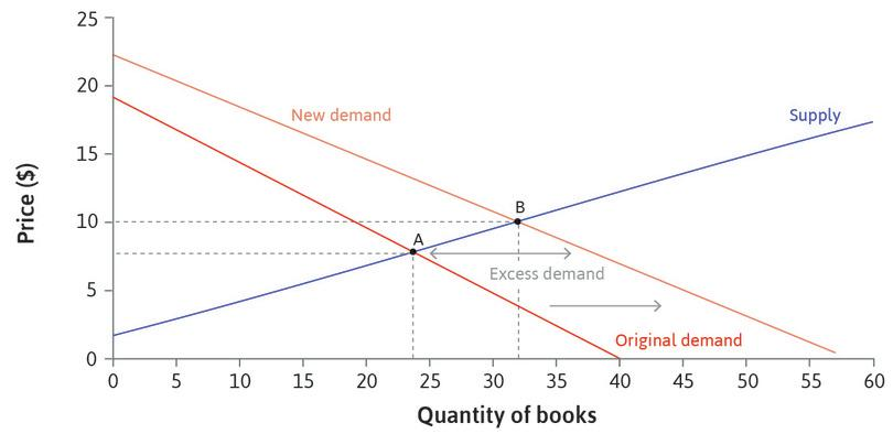 An increase in the demand for books.