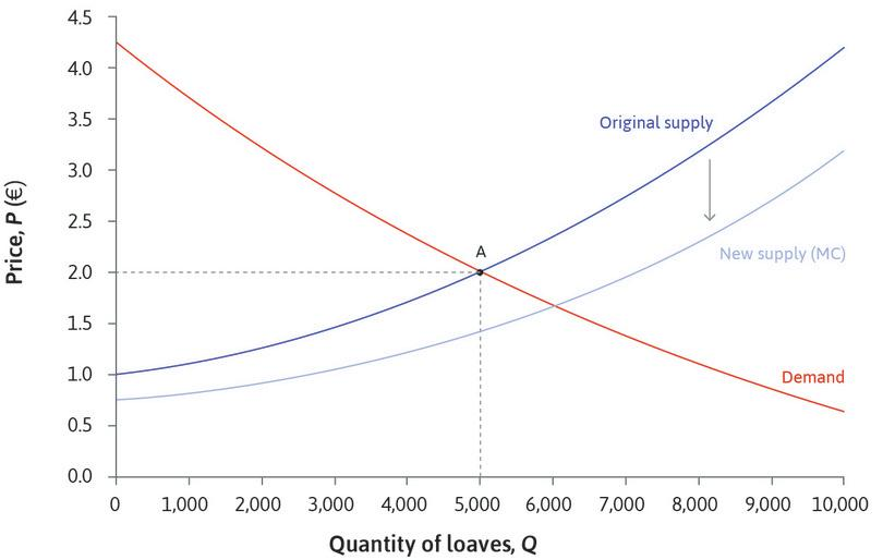 A fall in marginal costs: The market supply curve then shifts because of the fall in the bakeries' marginal costs. The supply curve shifts down, because at each level of output, the marginal cost and therefore the price at which they are willing to supply bread is lower.