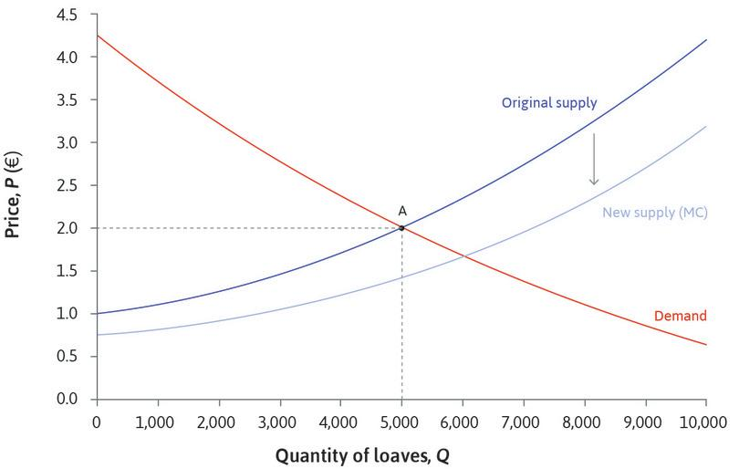 An increase in supply: The supply curve has shifted down. But another way to think of this change in supply is to say that the supply curve has shifted to the right. Since costs have fallen, the amount that bakeries will supply at each price is greater—an increase in supply.