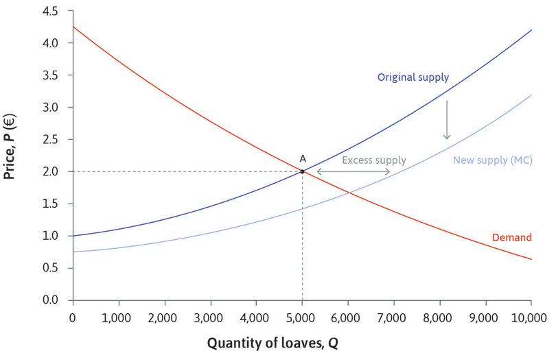 Excess supply when the price is €2: The effect of the fall in marginal cost is an increase in market supply. At the original price, there is more bread than buyers want (excess supply). The bakeries would want to lower their prices.