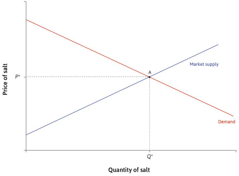 The initial equilibrium: Initially the market equilibrium is at point A. The price is *P*\* and the quantity of salt sold is *Q*\*.
