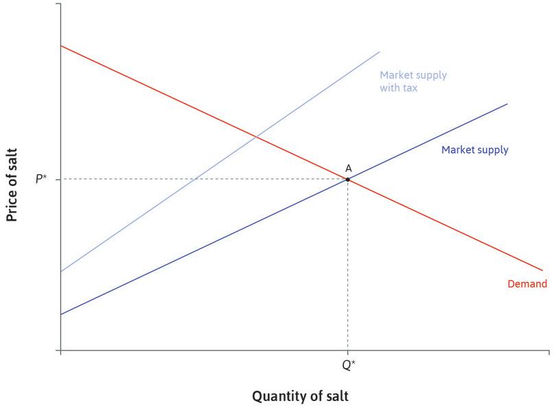 A 30% tax: A 30% tax is imposed on suppliers. Their marginal costs are effectively 30% higher at each quantity. The supply curve shifts.
