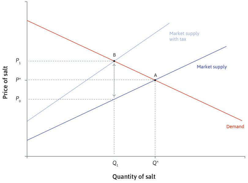 The effect of a 30% salt tax.: The effect of a 30% salt tax.