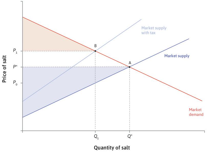 A tax reduces consumer surplus: The tax reduces the quantity traded to *Q*<sub>1</sub>, and raises the consumer price from *P*\* to *P*<sub>1</sub>. The consumer surplus falls.