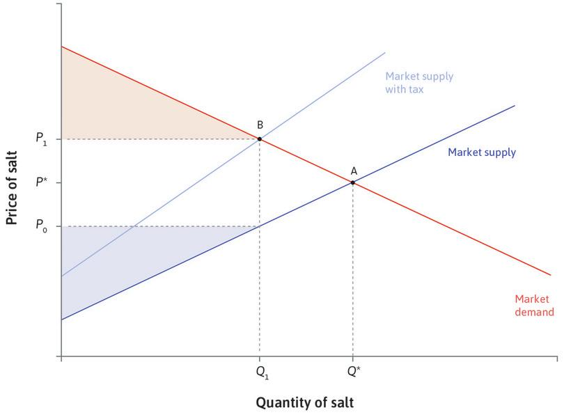 A tax reduces producer surplus: The suppliers sell a lower quantity, and the price they receive falls from *P*\* to *P*<sub>0</sub>. The producer surplus falls.